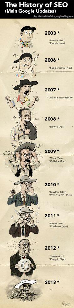 la tête des SEO en fonction des évolutions de Google ;-)  timeline designs frise chronologique infographie