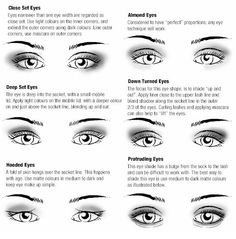 eye application techniques for different shaped eyes.