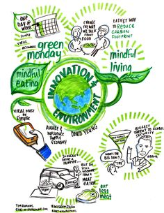 Innovation & Environment Work Ethic, Greens Recipe, Mindful Living, Mindset, Innovation, Wolf, Asia, Environment, Mindfulness