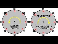Tesla Generator for free energy. You can do it at home. Power Innovator Plan - YouTube