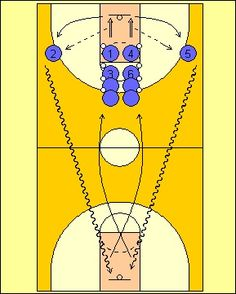 Rebound Outlet and Lay Up: This is a multi-purpose drill that will improve conditioning, rebounding, timing, outlet passes, dribbling, and finishing. This drill stresses grabbing the rebound and making the outlet pass. Players also have to dribble full court and execute a lay up in fast break situation.