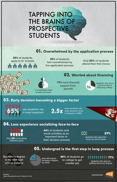 Tapping Into the Brains of Prospective College Students Infographic - e-Learning Infographics