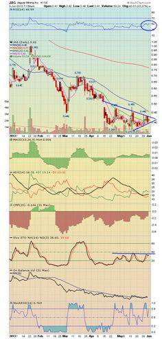 $JAG small gold breakout chart here