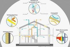passivehaus Architecture, Haus
