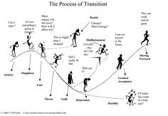transition - Google Search