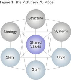 """Mckinsey 7 S Model.  Strategy: the plan devised to maintain and build competitive advantage over the competition. Structure: the way the organization is structured and who reports to whom. Systems: the daily activities and procedures that staff members engage in to get the job done. Shared Values: called """"superordinate goals"""" when the model was first developed, these are the core values of the company that are evidenced in the corporate culture and the general work ethic. Style: the style of…"""
