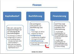 businessplan-online.ch - Finanzen