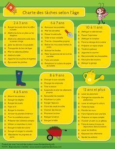 Charte des tâches ménagères qu'il est possible de proposer aux enfants en fonction de leur âge