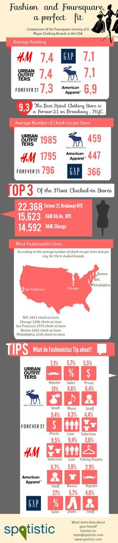 Infographic Fashion Foursquare USA