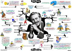 Walt Disney! Check out this incredible MindMap that captures his creativity, brilliance, and depth of spirit!