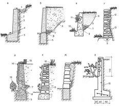 Конструкции подпорных стенок: подпорная стенка из бетона