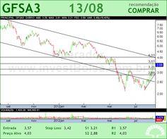 GAFISA - GFSA3 - 13/08/2012 #GFSA3 #analises #bovespa