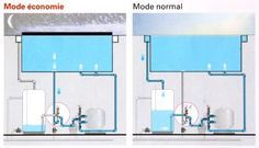 Swimming pool overflow system these two techniques - Swimming pool evaporation control ...