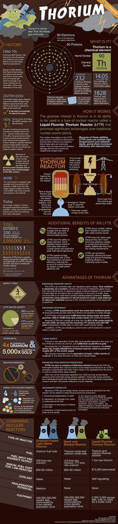 Thorium Infographic | Thorium Forum