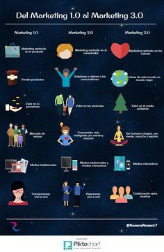 """Hola: Una infografía sobre """"Del marketing 1.0 al marketing 3.0"""". Vía Un saludo"""