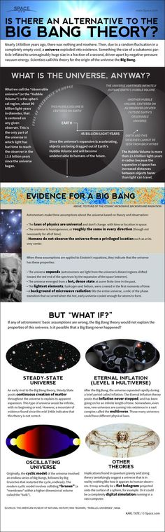 Space Facts Most astronomers believe the universe began billion years ago in a sudden explosion called the Big Bang. Other theorists have invented alternatives and extensions to this theory. Credit: By Karl Tate, Infographics Artist Cosmos, Earth Science, Science And Nature, Theories About The Universe, Space Facts, Science Facts, Physics Facts, Life Science, Physics Memes