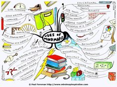 The Uses of Mind Maps mind map created by Paul Foreman will help you to discover some of the many ways mind maps can be utilised. The mind map breaks down key areas for potential uses and identifies some of the most common applications of mind maps.