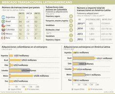 Colombia, el tercero con más transacciones acumulando US$1.500 millones