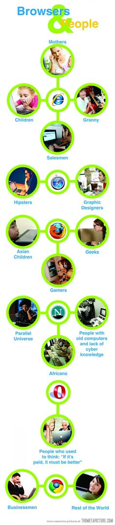 Browsers and people - call me a geek!
