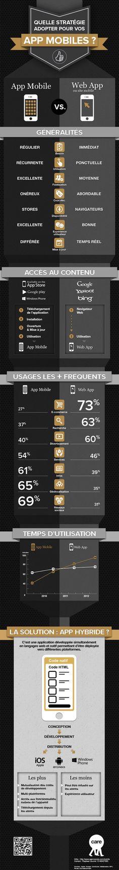 L'app mobile, utilisée en général de façon récurrente, permet une bien meilleure fidélisation et expérience utilisateur que la web app, malgré un coût de développement bien plus élevé.  La web app, permet de son côté un accès au contenu bien plus simple et rapide que pour une app mobile, qu'il faut télécharger, installer et constamment mettre à jour.  #mobile #webapp #app