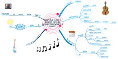 Take Your Elderly Relative (with or without #Dementia) to a Concert: #MindMap