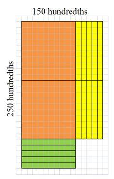 Area Models for Decimal Multiplication  | CK-12 Foundation