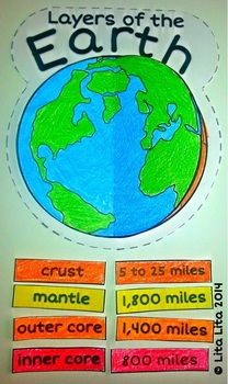 Layers of the Earth foldable for the Science interactive notebook