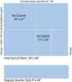 What's a Fat Quarter of Fabric and How is it Cut?: Fabric Fat Quarters and Fat Eighths Are Quilters' Favorites