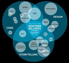 Heather Billings visual resume venn diagram - a beautifully visual way to tell your resume story