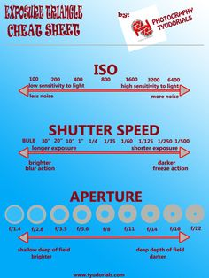 In Focus: Know What Shutter Speed is and How is Used Exposure Triangle Cheat Sheet Learn the basics of photography with Photography Tyudorials The post In Focus: Know What Shutter Speed is and How is Used appeared first on Film. Photography Triangle, Photography Terms, Photography Backdrops, Photography Tutorials, Digital Photography, Photography Ideas, Film Photography, Fireworks Photography, Beginner Photography