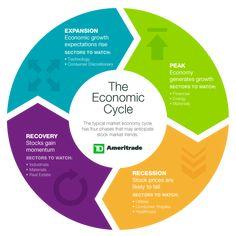 economic cycle and stock sectors Economics Poster, Basic Economics, Teaching Economics, Health Economics, Economics Lessons, Economic Terms, Economic Development, Financial Literacy, Financial Markets