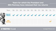 President Obama has released 12 years of tax returns—Mitt Romney has released one