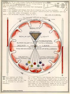 Art - Diagrams of the Societas Rosicruciana in America / Sacred Geometry Sacred Geometry Symbols, Creation Myth, Modern Magic, Sri Yantra, Old Images, Chakra Meditation, Human Condition, Sacred Art, Tibet