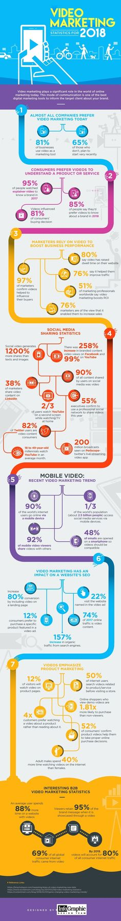 40 Video Marketing Stats from 2018 Small Business Owners Need to Know [Infographic]