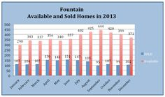 Fountain Valley market report for 2013  #RealEstate #Fountain