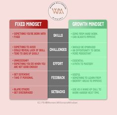 Fixed Mindset, Growth Mindset, Good Advice, Giving Up, Work Hard, Improve Yourself, Challenges, Working Hard, Hard Work