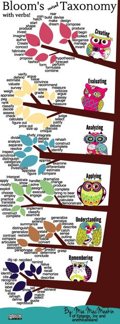 Here's a beautiful illustration of Bloom's Taxonomy! Revised with Verbs by Mia of An Ethical Island, it's useful for teachers and their students too!
