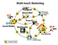multi-touchpoint