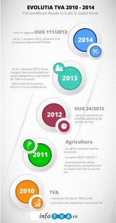 Evolutia TVA 2010-2014
