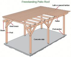 Pergola Patio Pergola Patio Patio Patio attached to house Patio covered Patio diy Patio ideas Patio ideas freestanding Pergola Patio Patio Cover Building Plans