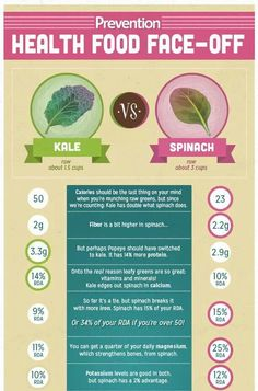 Health food face-off Kale v.s. Spinach