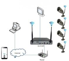 Computer Services Home cctv installation indoor setup cabling expert in The palm jumeirah IT support Home Villa Office CCTV wifi solution Network Cabling technician IT services in Dubai UAE- 0556789741 IT technician Technical support Installation Wireless Cctv Camera, Wireless Router, Wifi Router, Computer Service, Best Computer, Computer Repair, Spy Camera Bathroom, Cctv Camera Installation, Best Home Security System