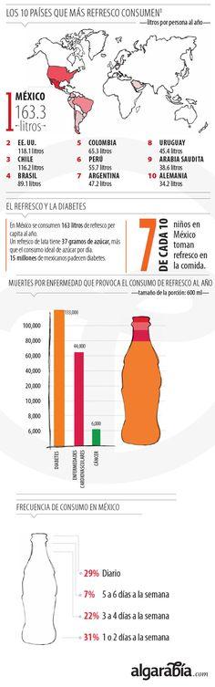 Consumo de refrescos en el mundo http://algarabia.com/