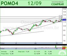 MARCOPOLO - POMO4 - 12/09/2012 #POMO4 #analises #bovespa