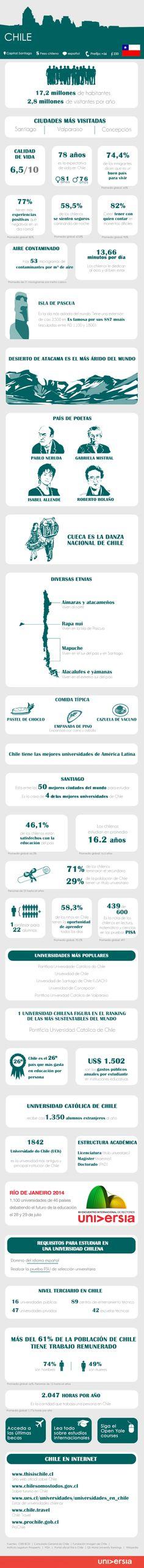 30 claves para estudiar y trabajar en Chile #infografia