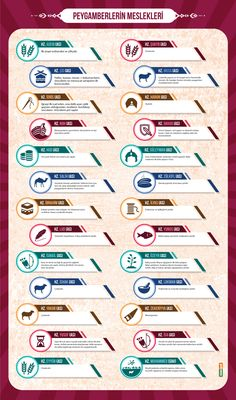 What are the Professions of the Prophets Infographic Study Islam Muslim, Allah Islam, Almighty Allah, Islam For Kids, Islam Facts, Daily Activities, Sufi, Islamic Quotes, Peace