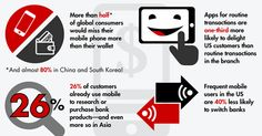 Infographic: Mobile rules in banking, the branch is obsolete - Bain & Company Insights: Customer Behavior and Loyalty in Retail Banking 2015