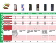 The comparison of Bios Life E with other popular Energy drinks. See for urself. Even after an hour of Football, im still energize for e next 2 hours.
