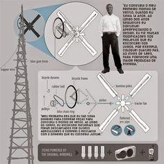 A história do moinho de vento de William Kamkwamba.