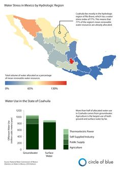 Water Stress in Mexico - Source: Circle of Blue